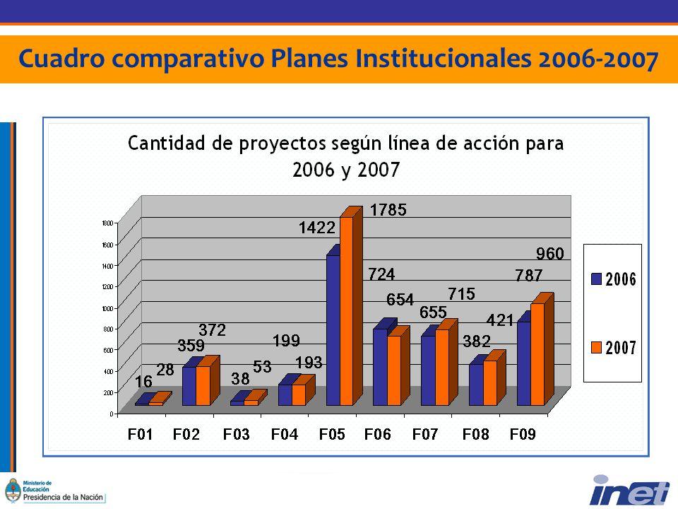 Cuadro comparativo Planes Institucionales 2006-2007