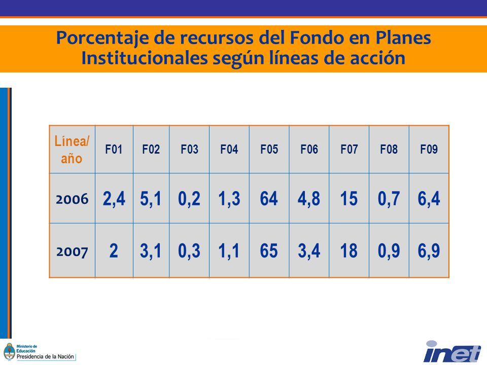 Porcentaje de recursos del Fondo en Planes Institucionales según líneas de acción Línea/ año F01F02F03F04F05F06F07F08F09 2006 2,45,10,21,3644,8150,76,4 2007 23,10,31,1653,4180,96,9