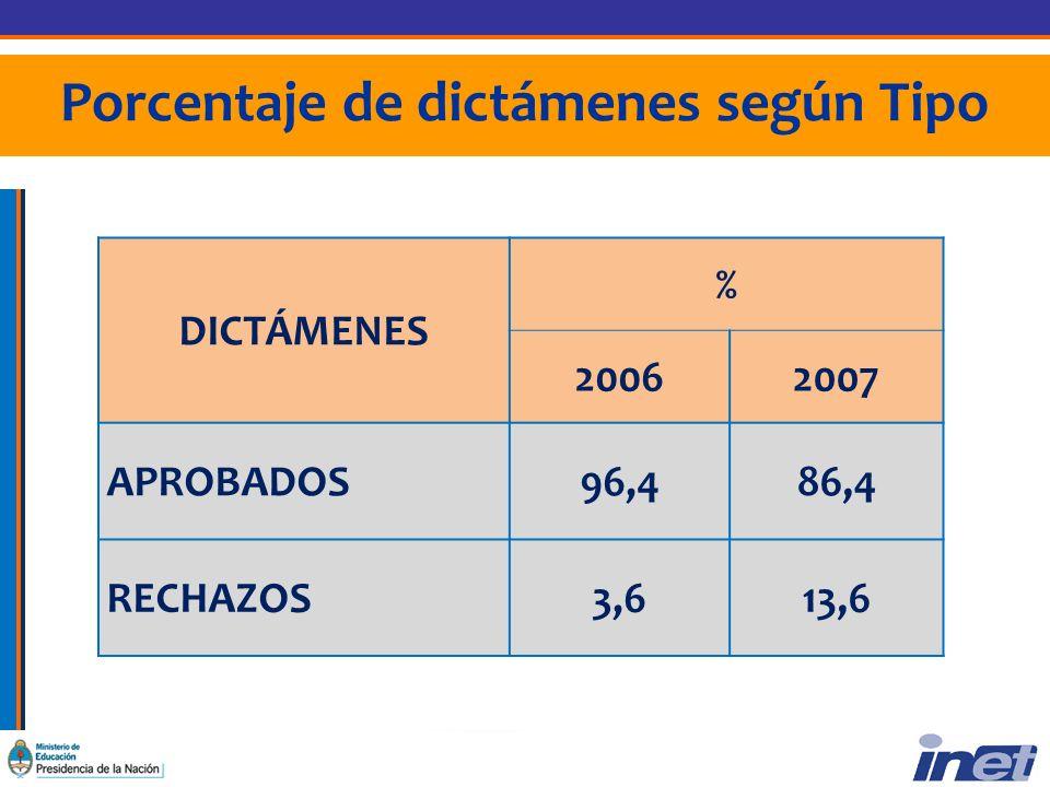 Porcentaje de dictámenes según Tipo DICTÁMENES % 20062007 APROBADOS96,486,4 RECHAZOS3,613,6