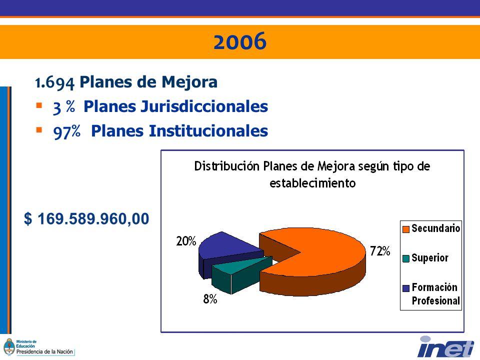 2006 1.694 Planes de Mejora 3 % Planes Jurisdiccionales 97% Planes Institucionales $ 169.589.960,00