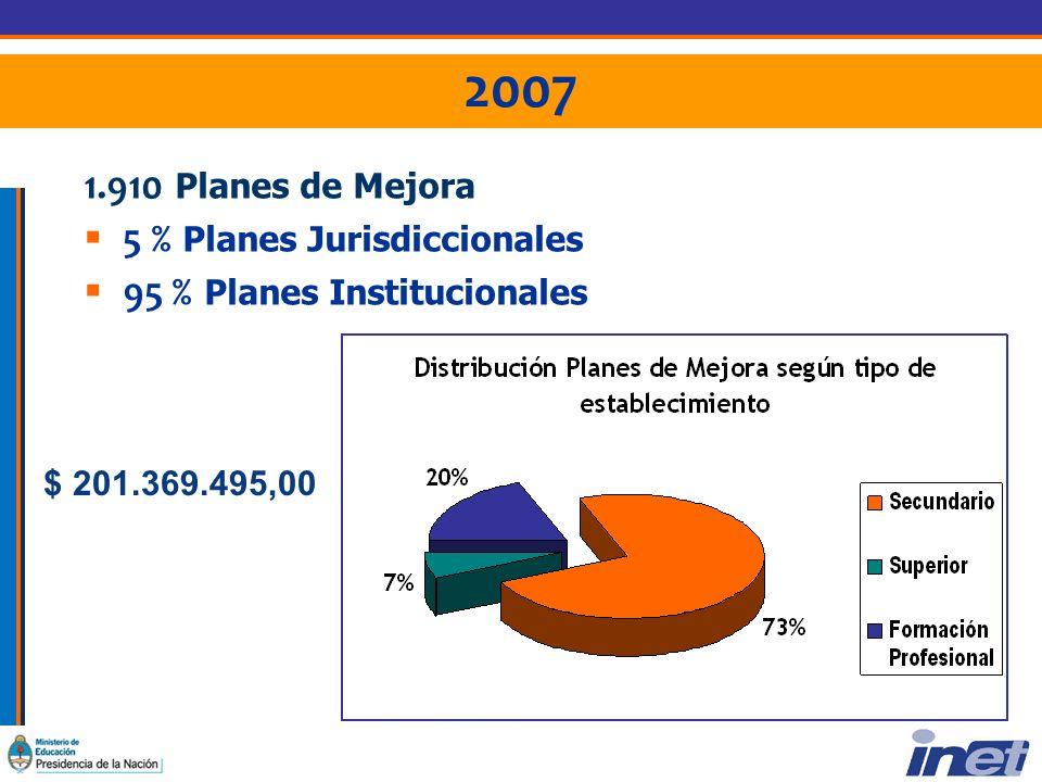 2007 1.910 Planes de Mejora 5 % Planes Jurisdiccionales 95 % Planes Institucionales $ 201.369.495,00