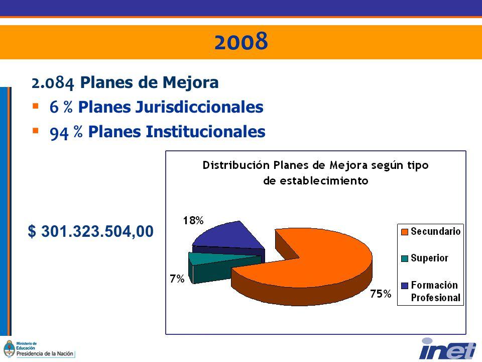 2008 2.084 Planes de Mejora 6 % Planes Jurisdiccionales 94 % Planes Institucionales $ 301.323.504,00