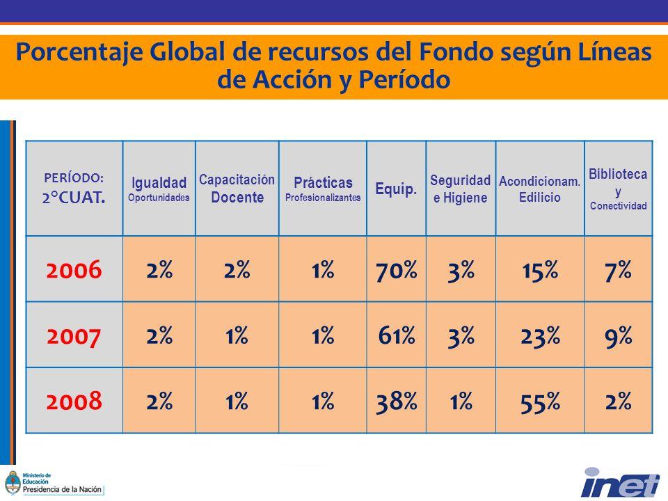 Porcentaje Global de recursos del Fondo según Líneas de Acción y Período PERÍODO: 2°CUAT.