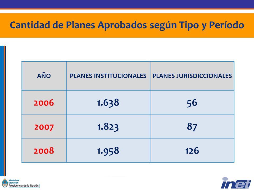 Cantidad de Planes Aprobados según Tipo y Período AÑOPLANES INSTITUCIONALESPLANES JURISDICCIONALES 2006 1.63856 2007 1.82387 2008 1.958126