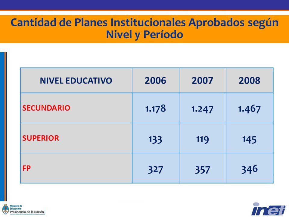 Cantidad de Planes Institucionales Aprobados según Nivel y Período NIVEL EDUCATIVO 200620072008 SECUNDARIO 1.1781.2471.467 SUPERIOR 133119145 FP 327357346