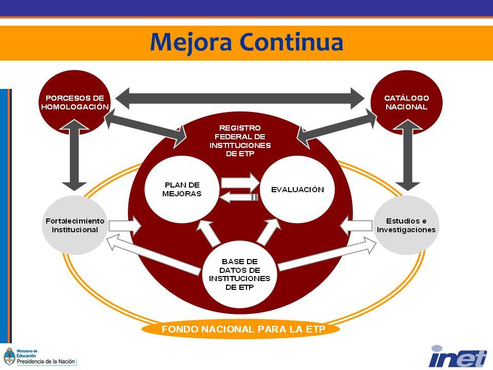 Dimensiones del Plan de Mejoras Capacitación docente Igualdad de oportunidades Vinculación con Instituciones y Organizaciones Prácticas Profesionalizantes Equipamiento Condiciones de Higiene y Seguridad Acondicionamiento edilicio Conectividad a Internet Biblioteca Técnica