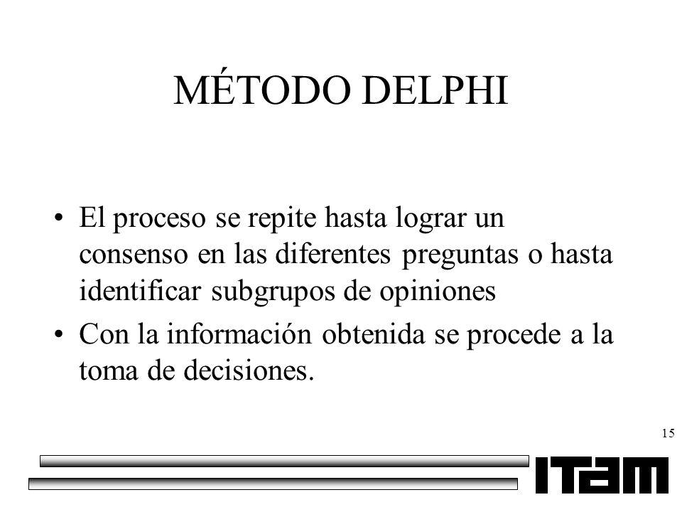 15 MÉTODO DELPHI El proceso se repite hasta lograr un consenso en las diferentes preguntas o hasta identificar subgrupos de opiniones Con la informaci