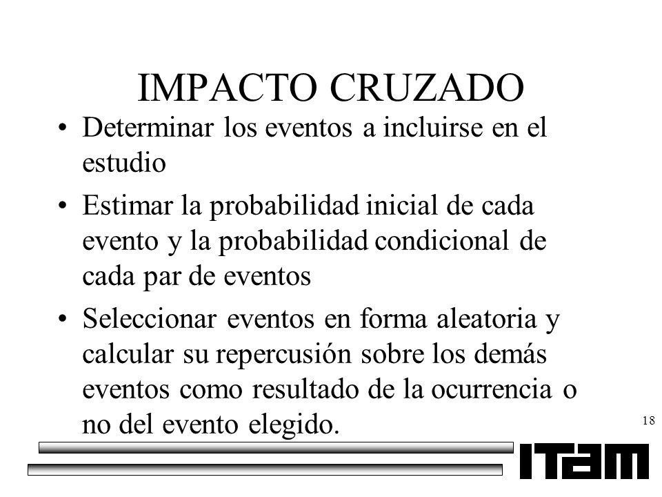 18 IMPACTO CRUZADO Determinar los eventos a incluirse en el estudio Estimar la probabilidad inicial de cada evento y la probabilidad condicional de ca