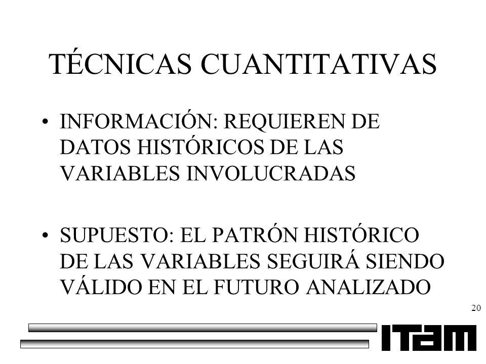 20 TÉCNICAS CUANTITATIVAS INFORMACIÓN: REQUIEREN DE DATOS HISTÓRICOS DE LAS VARIABLES INVOLUCRADAS SUPUESTO: EL PATRÓN HISTÓRICO DE LAS VARIABLES SEGU