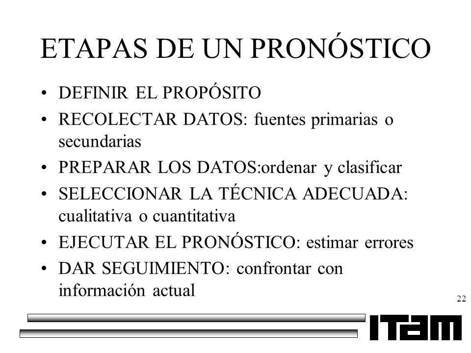 22 ETAPAS DE UN PRONÓSTICO DEFINIR EL PROPÓSITO RECOLECTAR DATOS: fuentes primarias o secundarias PREPARAR LOS DATOS:ordenar y clasificar SELECCIONAR