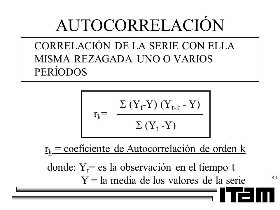 39 AUTOCORRELACIÓN CORRELACIÓN DE LA SERIE CON ELLA MISMA REZAGADA UNO O VARIOS PERÍODOS (Y t -Y) (Y t-k - Y) (Y t -Y) rk=rk= donde: Y t = es la obser
