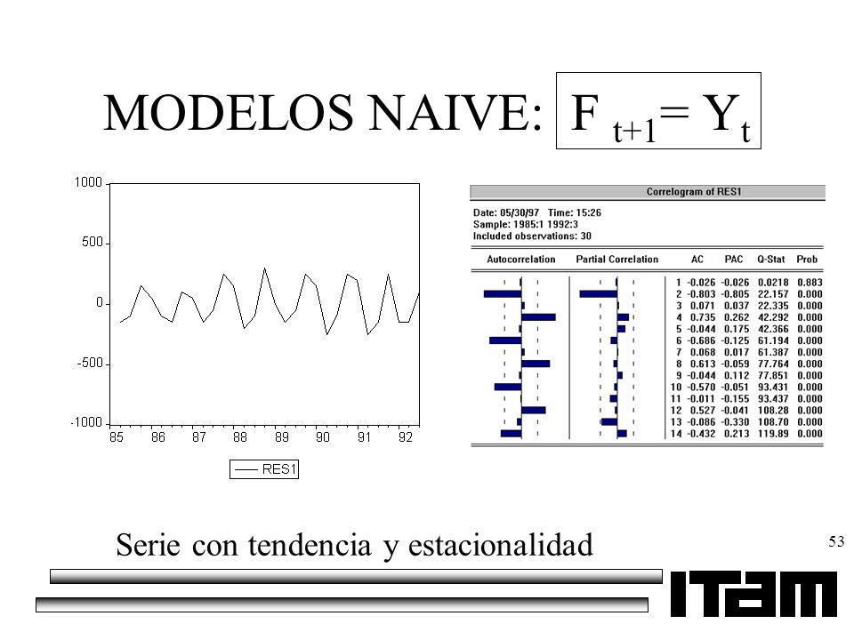 53 MODELOS NAIVE: F t+1 = Y t Serie con tendencia y estacionalidad