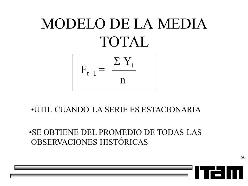 60 MODELO DE LA MEDIA TOTAL F t+1 = Y t n ÚTIL CUANDO LA SERIE ES ESTACIONARIA SE OBTIENE DEL PROMEDIO DE TODAS LAS OBSERVACIONES HISTÓRICAS