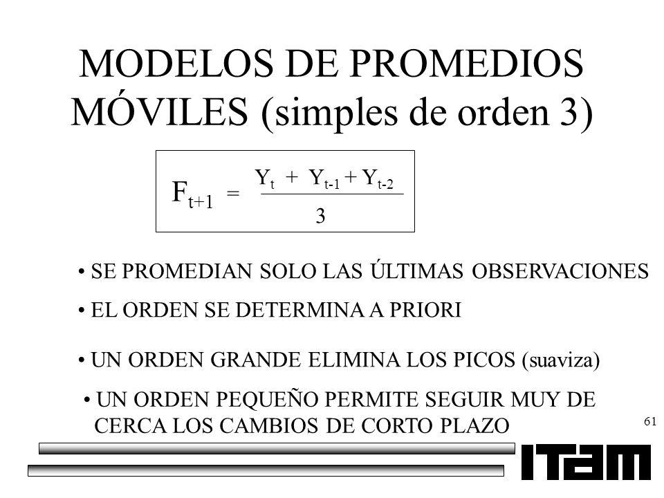 61 MODELOS DE PROMEDIOS MÓVILES (simples de orden 3) F t+1 = Y t + Y t-1 + Y t-2 3 SE PROMEDIAN SOLO LAS ÚLTIMAS OBSERVACIONES EL ORDEN SE DETERMINA A