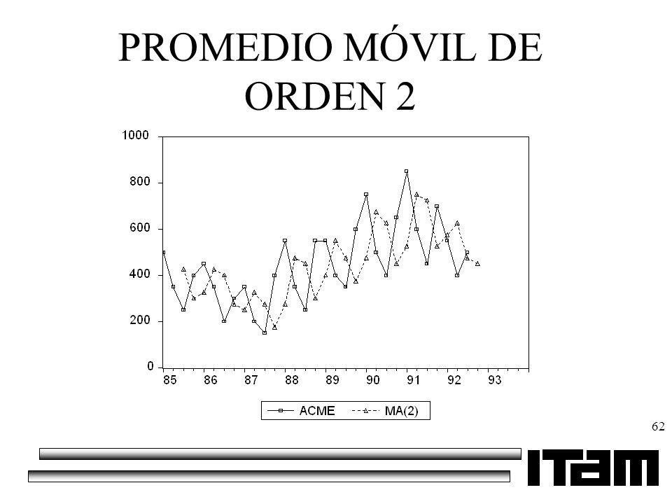 62 PROMEDIO MÓVIL DE ORDEN 2