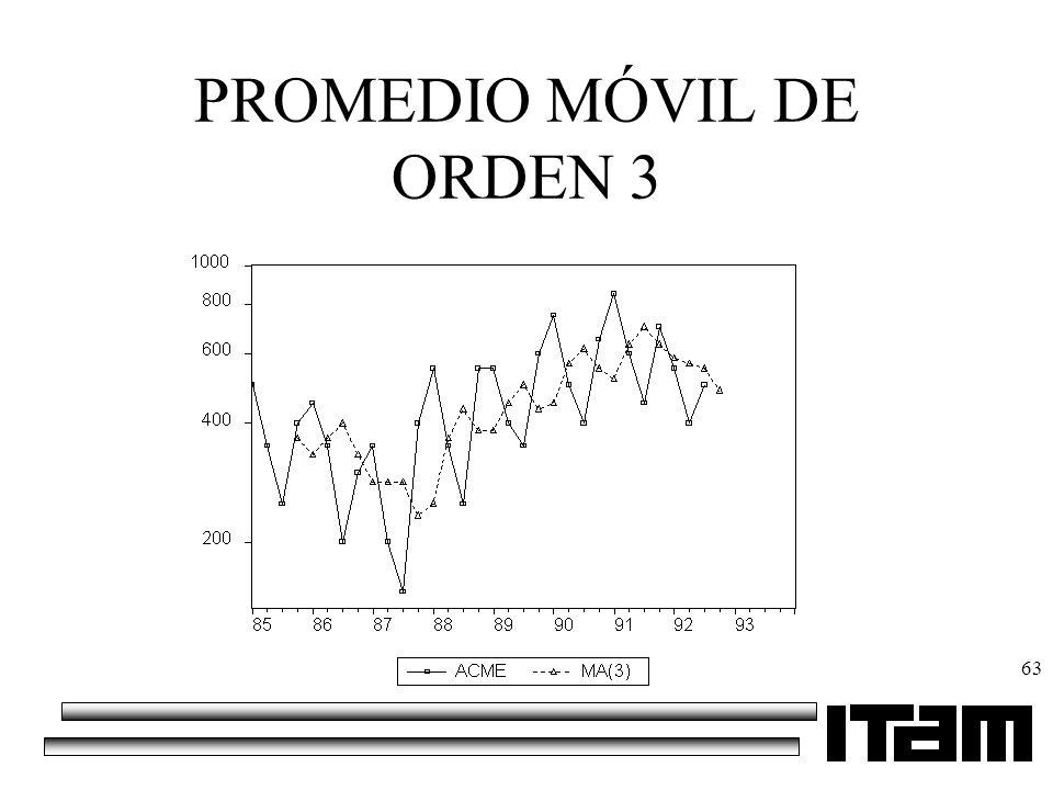 63 PROMEDIO MÓVIL DE ORDEN 3