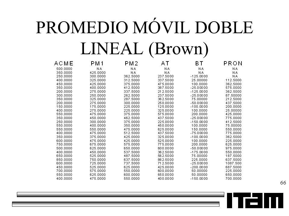 66 PROMEDIO MÓVIL DOBLE LINEAL (Brown)
