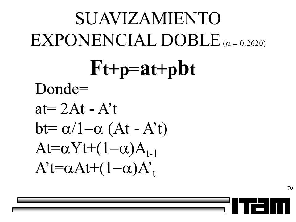 70 SUAVIZAMIENTO EXPONENCIAL DOBLE ( 0.2620) F t+p= a t+p b t Donde= at= 2At - At bt= / (At - At) At= Yt+( )A t-1 At= At+( )A t