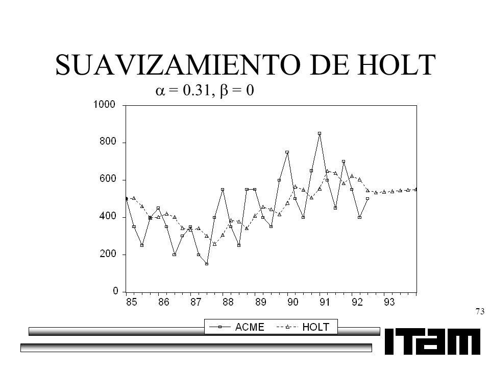 73 SUAVIZAMIENTO DE HOLT = 0.31, = 0