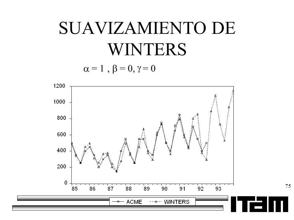75 SUAVIZAMIENTO DE WINTERS = 1, = 0, = 0