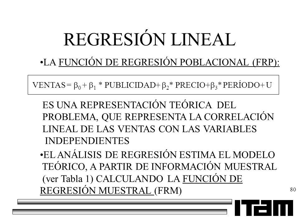 80 REGRESIÓN LINEAL VENTAS = 0 + 1 * PUBLICIDAD+ 2 * PRECIO+ 3 * PERÍODO+ U LA FUNCIÓN DE REGRESIÓN POBLACIONAL (FRP): ES UNA REPRESENTACIÓN TEÓRICA D