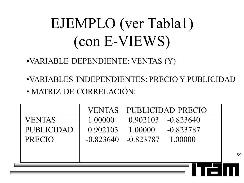 89 EJEMPLO (ver Tabla1) (con E-VIEWS) VARIABLE DEPENDIENTE: VENTAS (Y) VARIABLES INDEPENDIENTES: PRECIO Y PUBLICIDAD MATRIZ DE CORRELACIÓN: VENTAS PUB