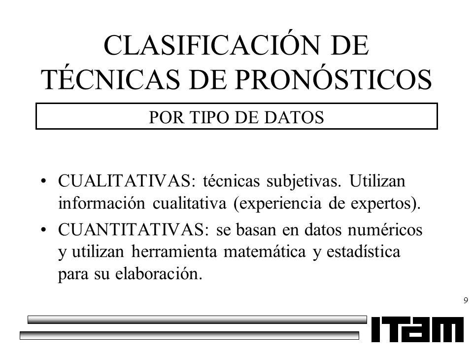 9 CLASIFICACIÓN DE TÉCNICAS DE PRONÓSTICOS POR TIPO DE DATOS CUALITATIVAS: técnicas subjetivas. Utilizan información cualitativa (experiencia de exper