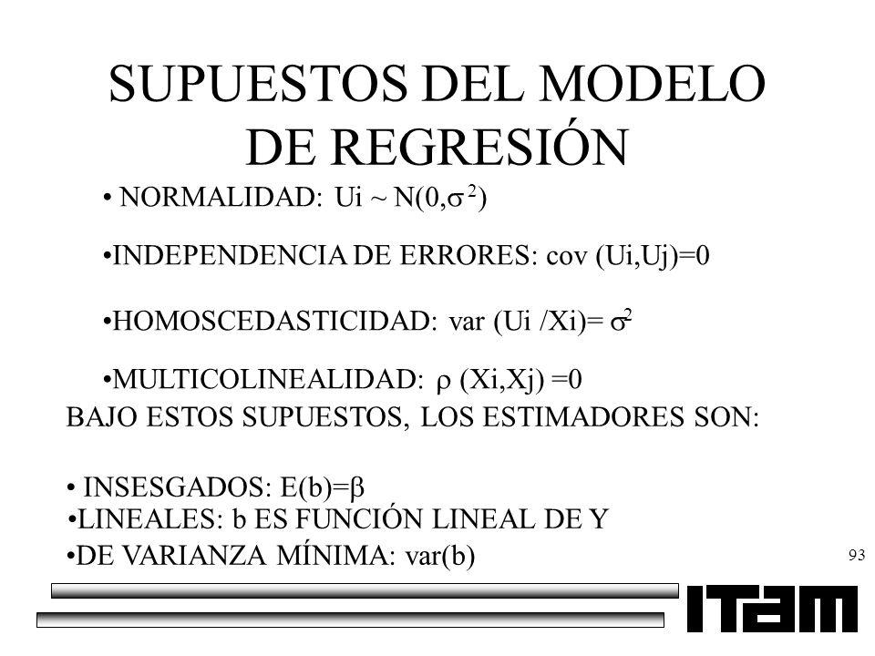 93 SUPUESTOS DEL MODELO DE REGRESIÓN NORMALIDAD: Ui ~ N(0, 2 INDEPENDENCIA DE ERRORES: cov (Ui,Uj)=0 HOMOSCEDASTICIDAD: var (Ui /Xi)= 2 MULTICOLINEALI
