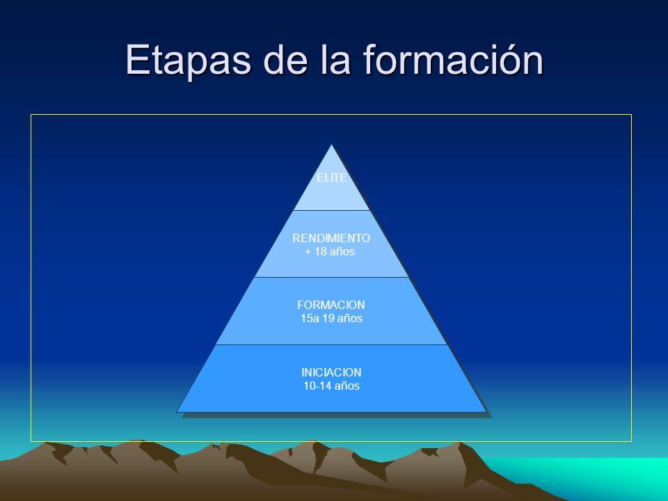 Etapas de la formación ELITE RENDIMIENTO + 18 años FORMACION 15a 19 años INICIACION 10-14 años