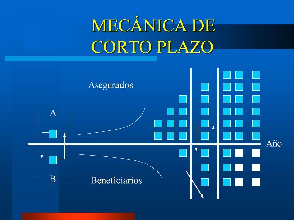 MECÁNICA DE CORTO PLAZO Asegurados Beneficiarios A B Año