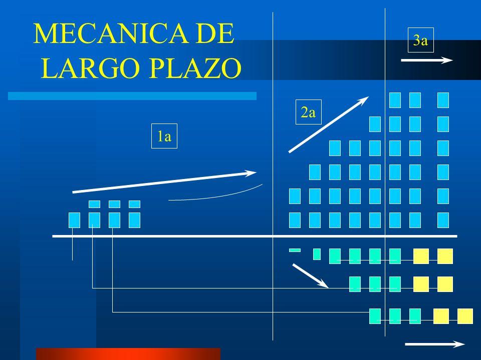 1a 2a 3a MECANICA DE LARGO PLAZO