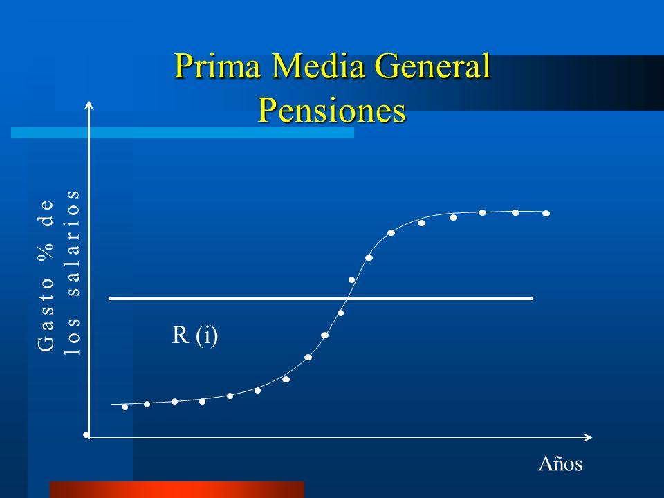 Prima Media General Pensiones G a s t o % d e l o s s a l a r i o s Años R (i)