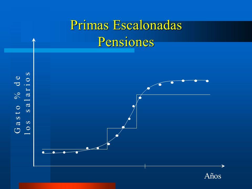 Primas Escalonadas Pensiones G a s t o % d e l o s s a l a r i o s Años