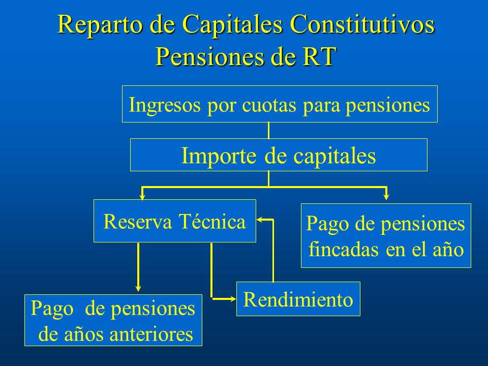 Reparto de Capitales Constitutivos Pensiones de RT Ingresos por cuotas para pensiones Reserva Técnica Pago de pensiones fincadas en el año Rendimiento