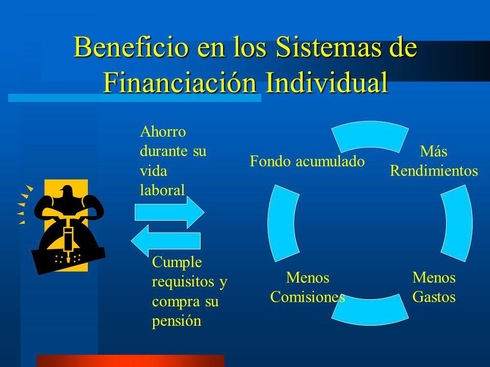 Beneficio en los Sistemas de Financiación Individual Más Rendimientos Menos Gastos Menos Comisiones Fondo acumulado Ahorro durante su vida laboral Cum