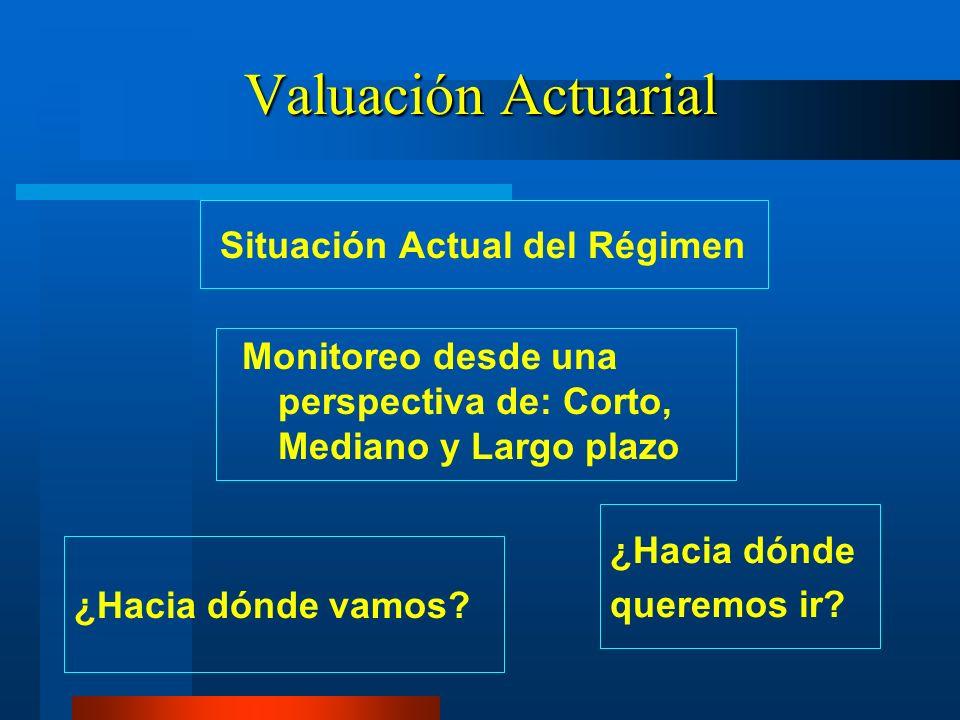 Valuación Actuarial Situación Actual del Régimen Monitoreo desde una perspectiva de: Corto, Mediano y Largo plazo ¿Hacia dónde vamos? ¿Hacia dónde que