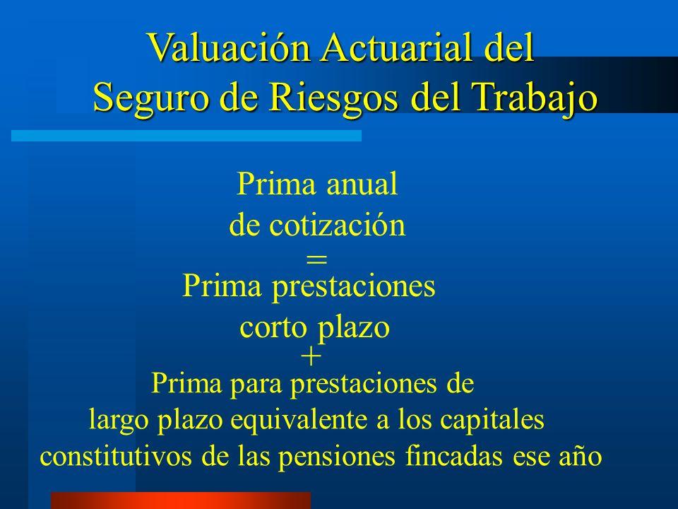 Prima anual de cotización = Prima prestaciones corto plazo + Prima para prestaciones de largo plazo equivalente a los capitales constitutivos de las p