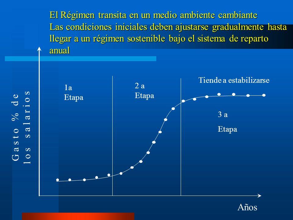 El Régimen transita en un medio ambiente cambiante Las condiciones iniciales deben ajustarse gradualmente hasta llegar a un régimen sostenible bajo el