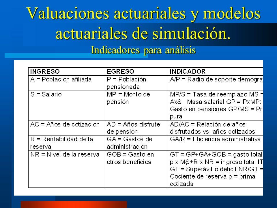 Valuaciones actuariales y modelos actuariales de simulación. Indicadores para análisis