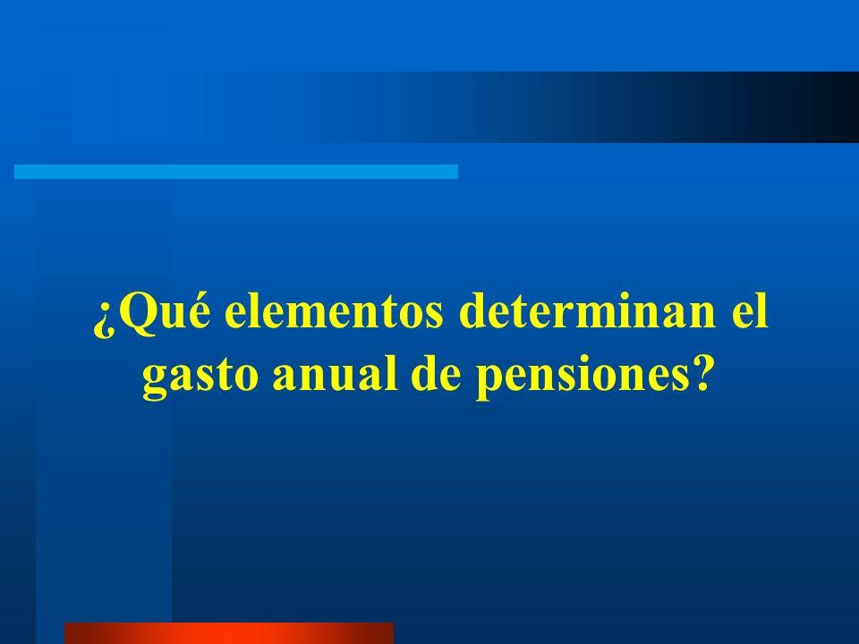 ¿Qué elementos determinan el gasto anual de pensiones?