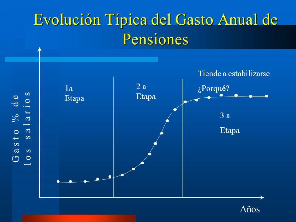 Evolución Típica del Gasto Anual de Pensiones G a s t o % d e l o s s a l a r i o s Años 1a Etapa 2 a Etapa 3 a Etapa Tiende a estabilizarse ¿Porqué?