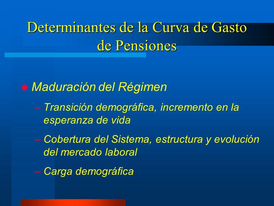 Determinantes de la Curva de Gasto de Pensiones Maduración del Régimen –Transición demográfica, incremento en la esperanza de vida –Cobertura del Sist