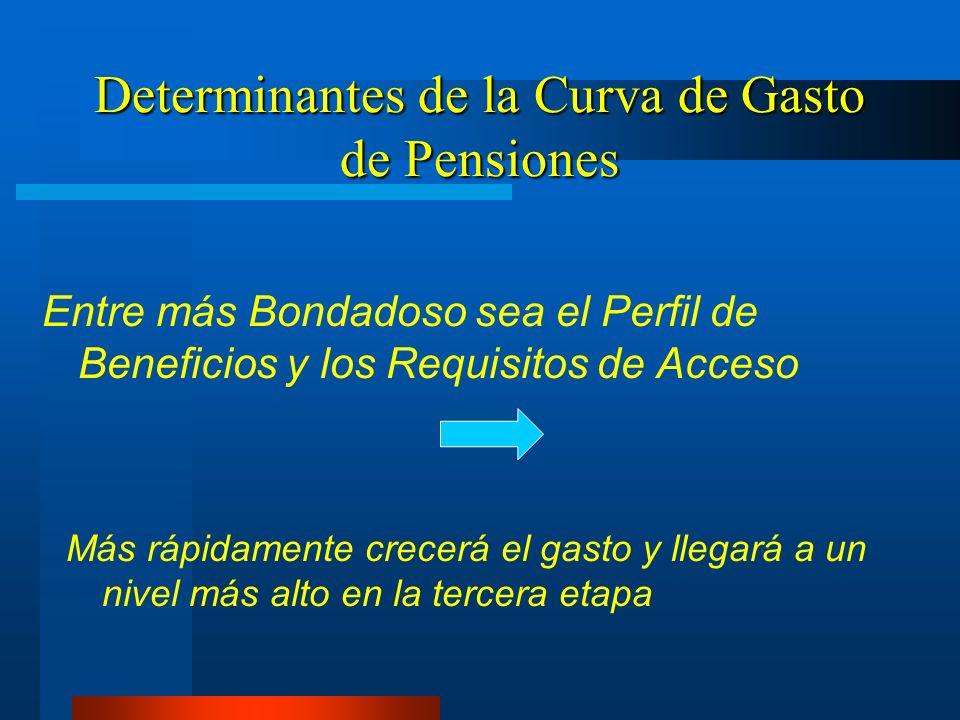 Determinantes de la Curva de Gasto de Pensiones Entre más Bondadoso sea el Perfil de Beneficios y los Requisitos de Acceso Más rápidamente crecerá el