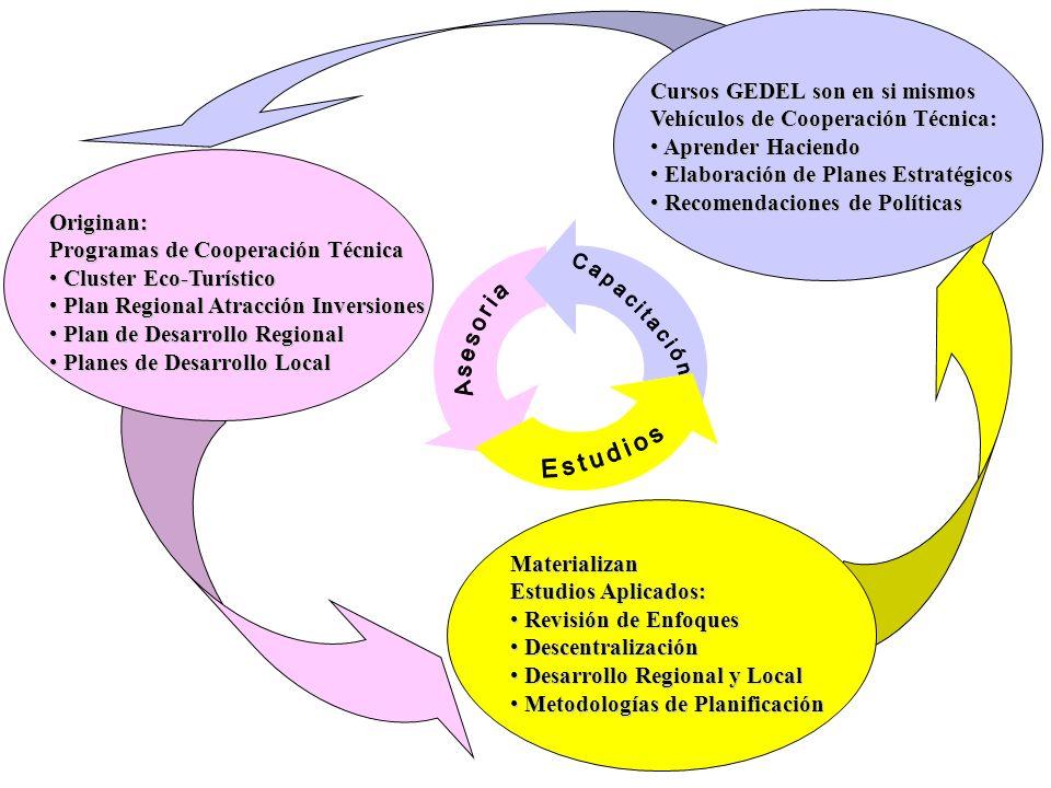 Originan: Programas de Cooperación Técnica Cluster Eco-Turístico Cluster Eco-Turístico Plan Regional Atracción Inversiones Plan Regional Atracción Inv