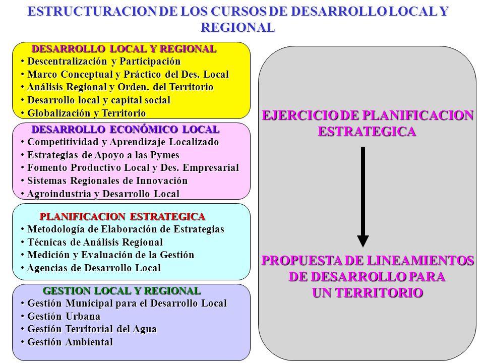 DESARROLLO LOCAL Y REGIONAL DESARROLLO LOCAL Y REGIONAL Descentralización y Participación Descentralización y Participación Marco Conceptual y Práctico del Des.