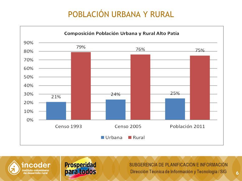 Población Desplazada por Municipios 7
