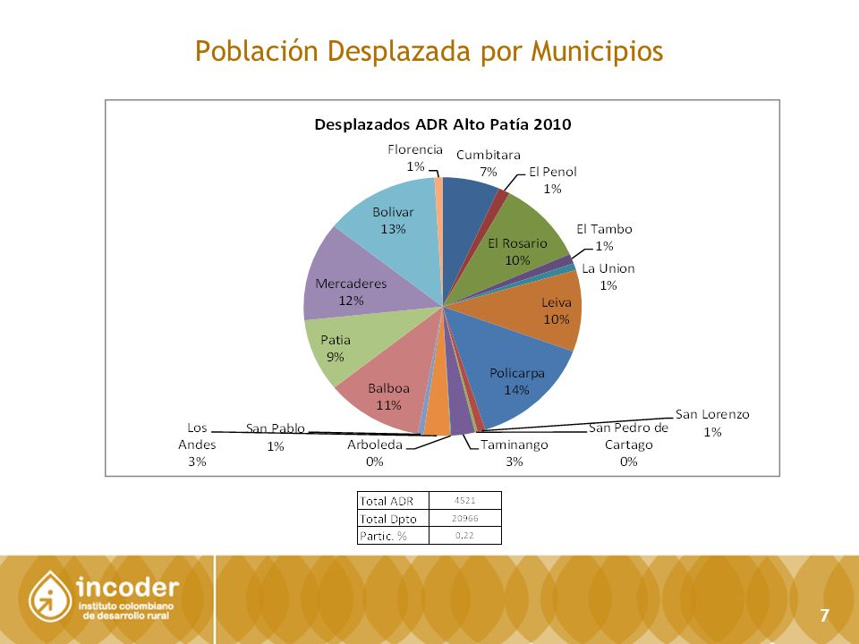 SALUD ADR ALTO PATÍA SUBGERENCIA DE PLANIFICACIÓN E INFORMACIÓN Dirección Técnica de Información y Tecnología / SIG 18