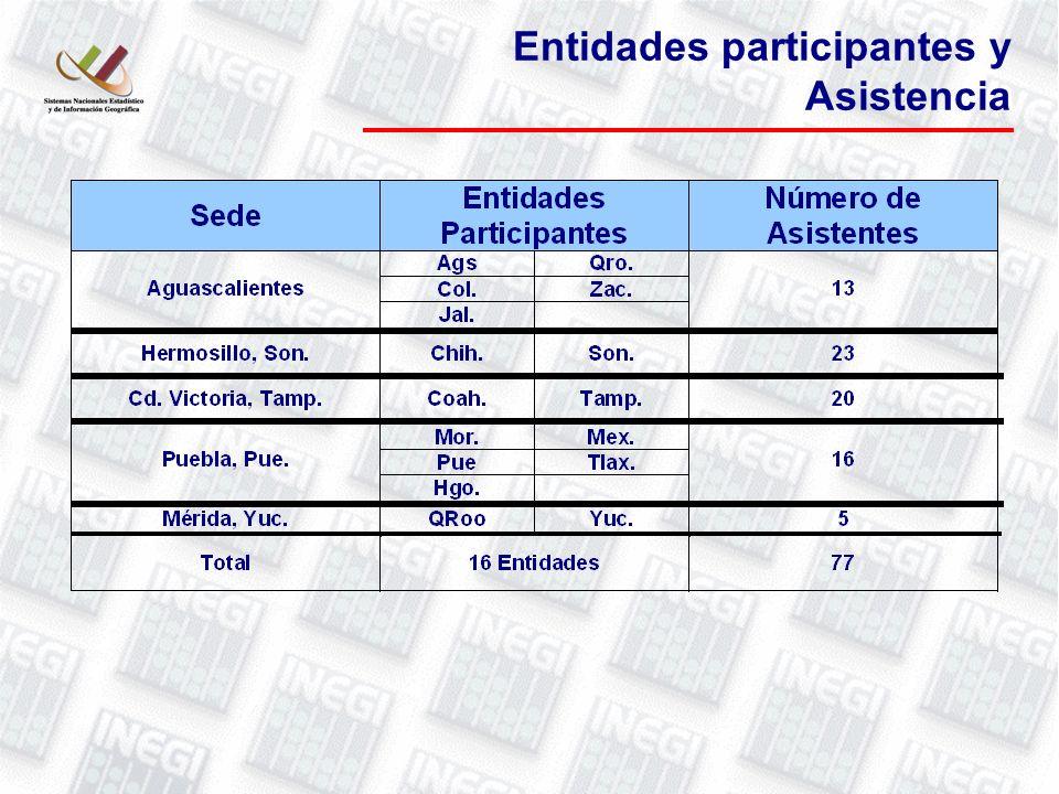 Entidades participantes y Asistencia
