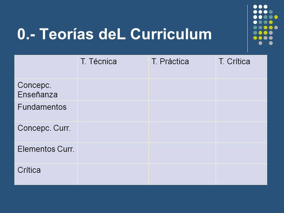Teorías del currículo Teoría Técnica