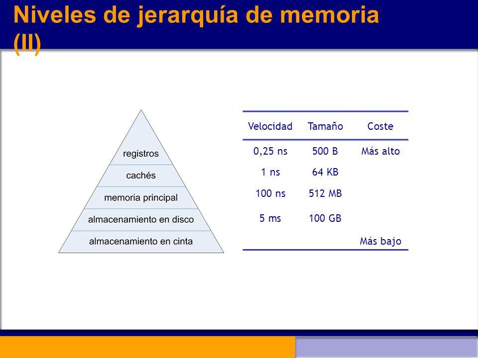 Niveles de jerarquía de memoria (II) VelocidadTamañoCoste 0,25 ns500 BMás alto 1 ns64 KB 100 ns512 MB 5 ms100 GB Más bajo